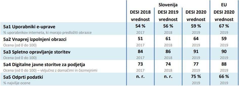 digitalna konkurečnost slovenija digitalne javne storitve