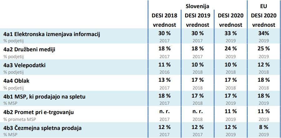 digitalna konkurečnost slovenija integracija digitalne tehnologije