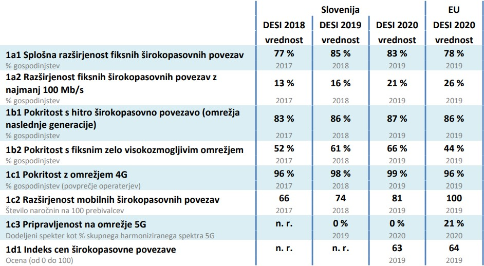 digitalna konkurečnost slovenija povezljivost